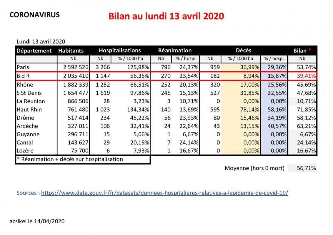 Bilan au 200414
